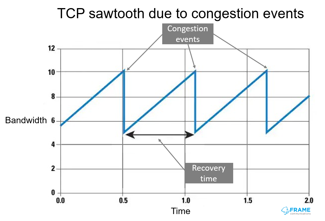 TCP sawtooth from frame.co.uk